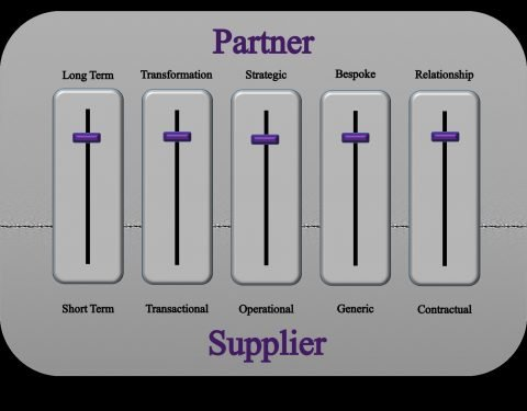 an image detailing the differences between a partner and a supplier using a slider metaphor