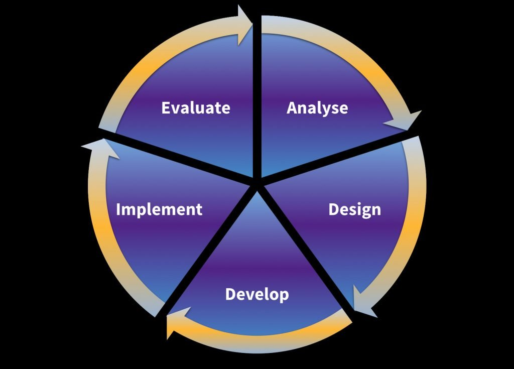 a wheel describing the learning development cycle, at the top moving clockwise the stages are: analyse, design, develop, implement, evaluate