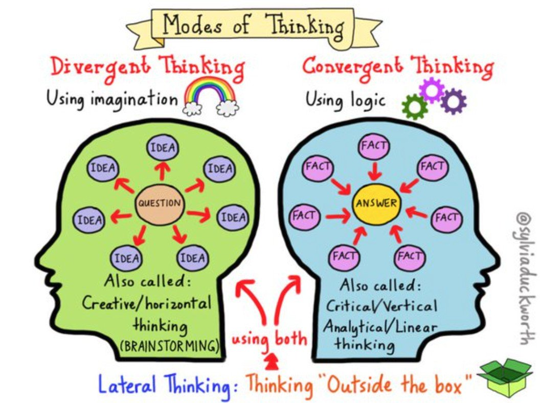 image is a graphic showing the differences between divergent and convergent thinking