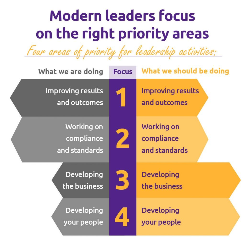 image is a diagram showing the four areas of priority for leadership activities